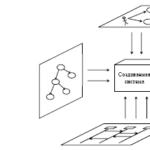 Архітектурні структури та представлення в проектуванні ПЗ