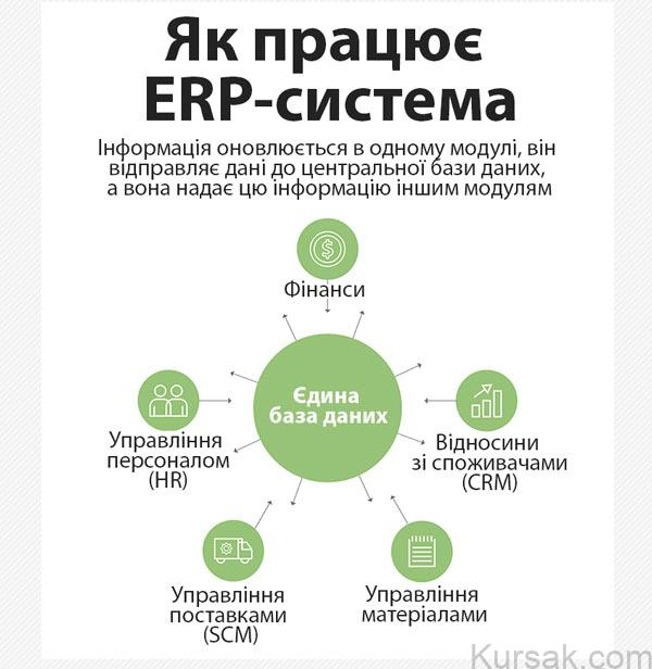 Як працює ERP-система