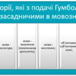 Філософія мови: історія і сучасність (реферат)