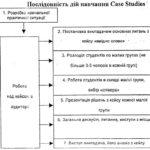Метод CASE STUDIES в економічному навчанні